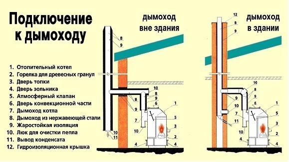 монтаж димохіду